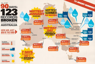 infographic displaying just 23 of the 123 records set during the 2012/13 Australian summer
