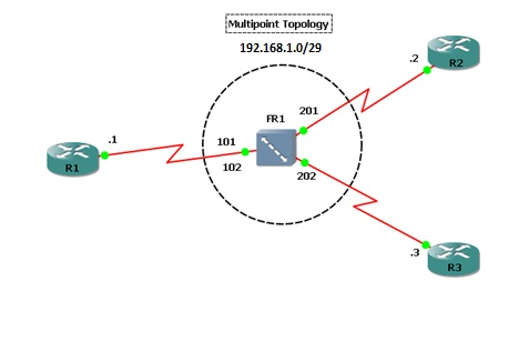 Multipoint Topology Cisco for Beginners: H...
