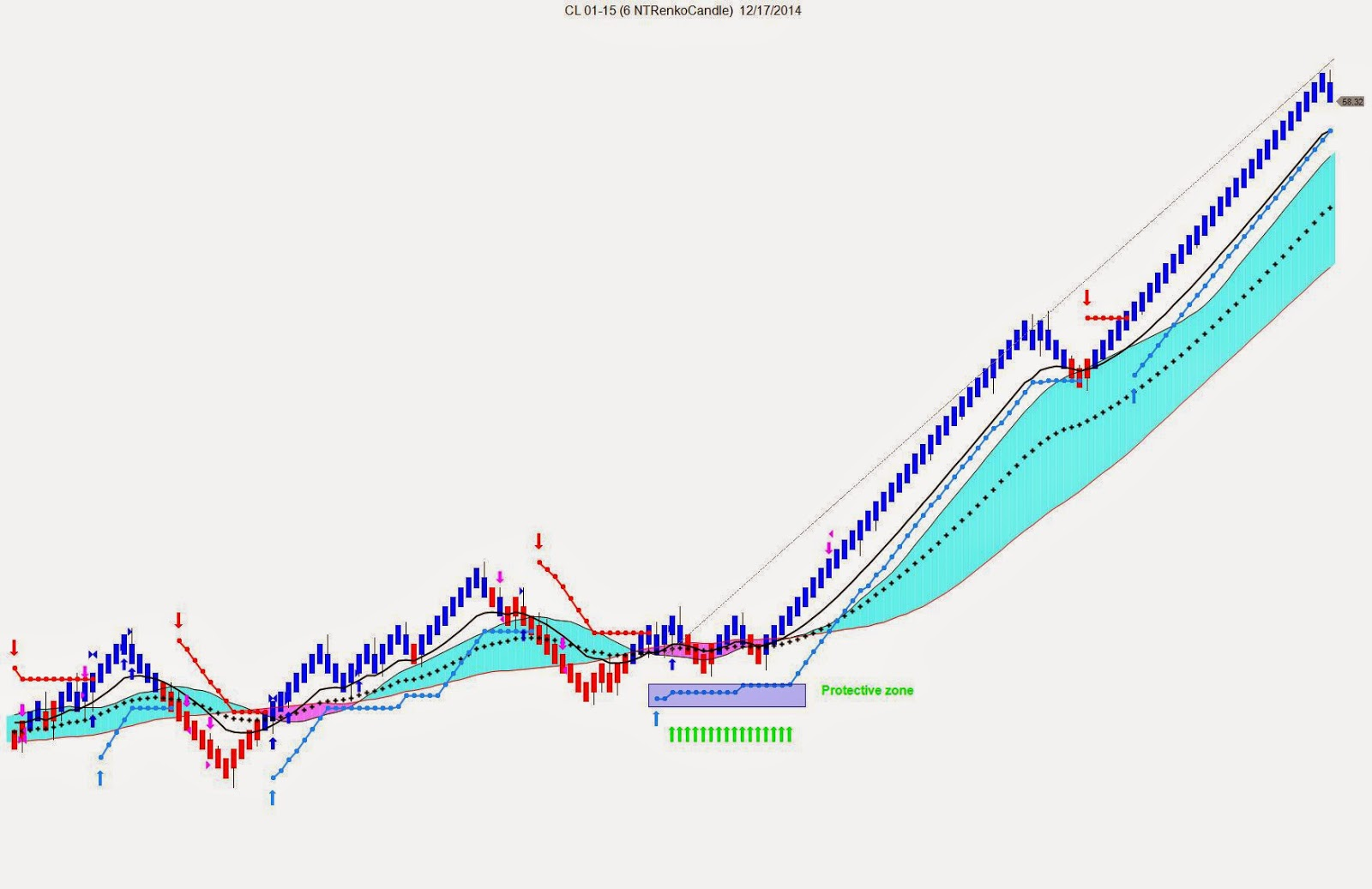 Holistic Trading Academy: Step by Step- Crude Oil-Anatomy of a ...
