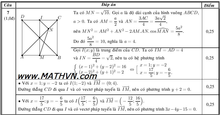 giai cau 7 hinh hoc phang de toan a 2014