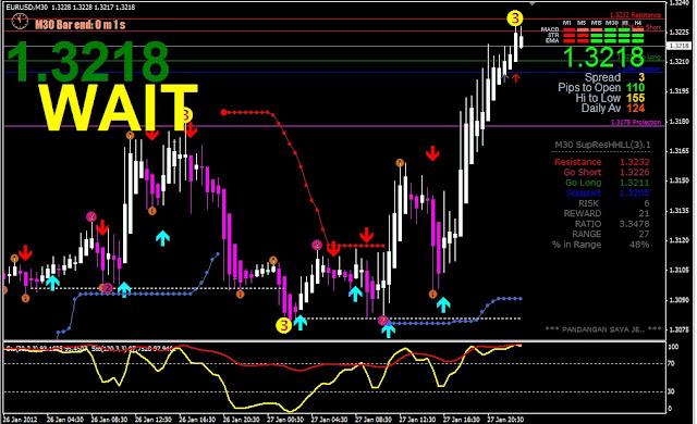 Indikator forex profit gratis