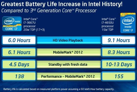 Haswell duración bateria