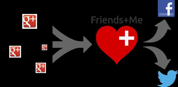 Friends+Me: Sync status từ Google+ cho Facebook và Twitter