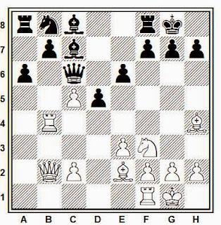 Posición de la partida de ajedrez Gachon - Denis (Lyon, 1988)