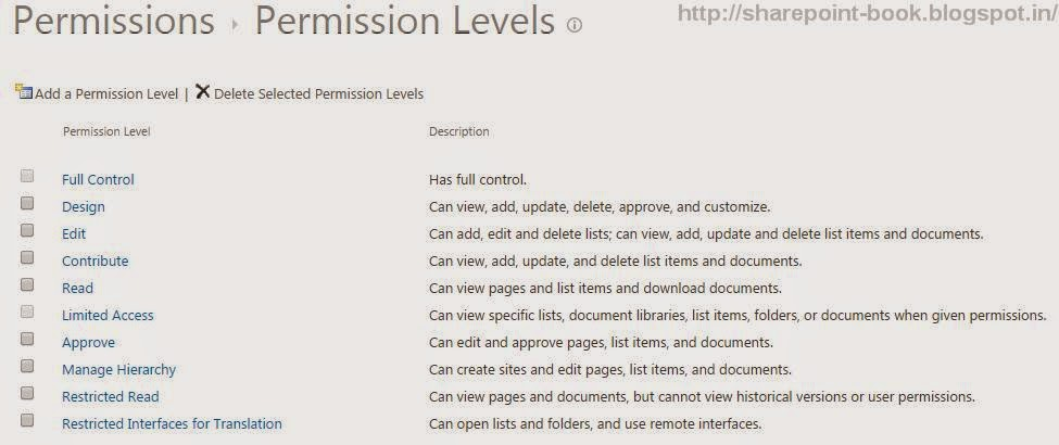 Permissions cannot edit or delete in SharePoint