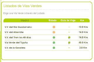 Listado de Vías Verdes de la Comunidad de Madrid en la web de Vías Verdes