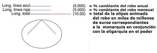 'ELIPSE ANIMADA', POR CASTRACION, DEL ROBO QUE PADECE EL PUEBLO ESPAÑOL
