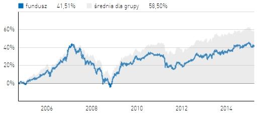 Wyniki BNP Paribas Stabilnego Wzrostu na tle średniej dla funduszy stabilnego wzrostu