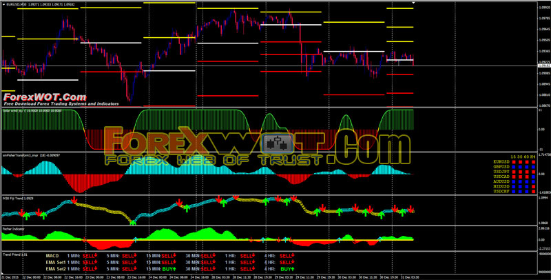 Simple accurate forex strategy