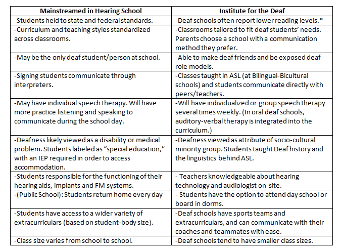 redeafined deaf school vs mainstreaming pros and cons  note that while challengers of asl centric deaf schools tout a statistic declaring average reading skill at a 4th grade level in deaf schools