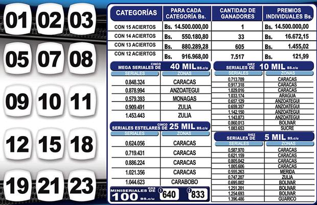 Kino Táchira sorteo 1127