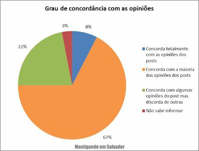 2º Pesquisa de Opinião sobre o Mastigando em Salvador: Grau de concordância com as opiniões