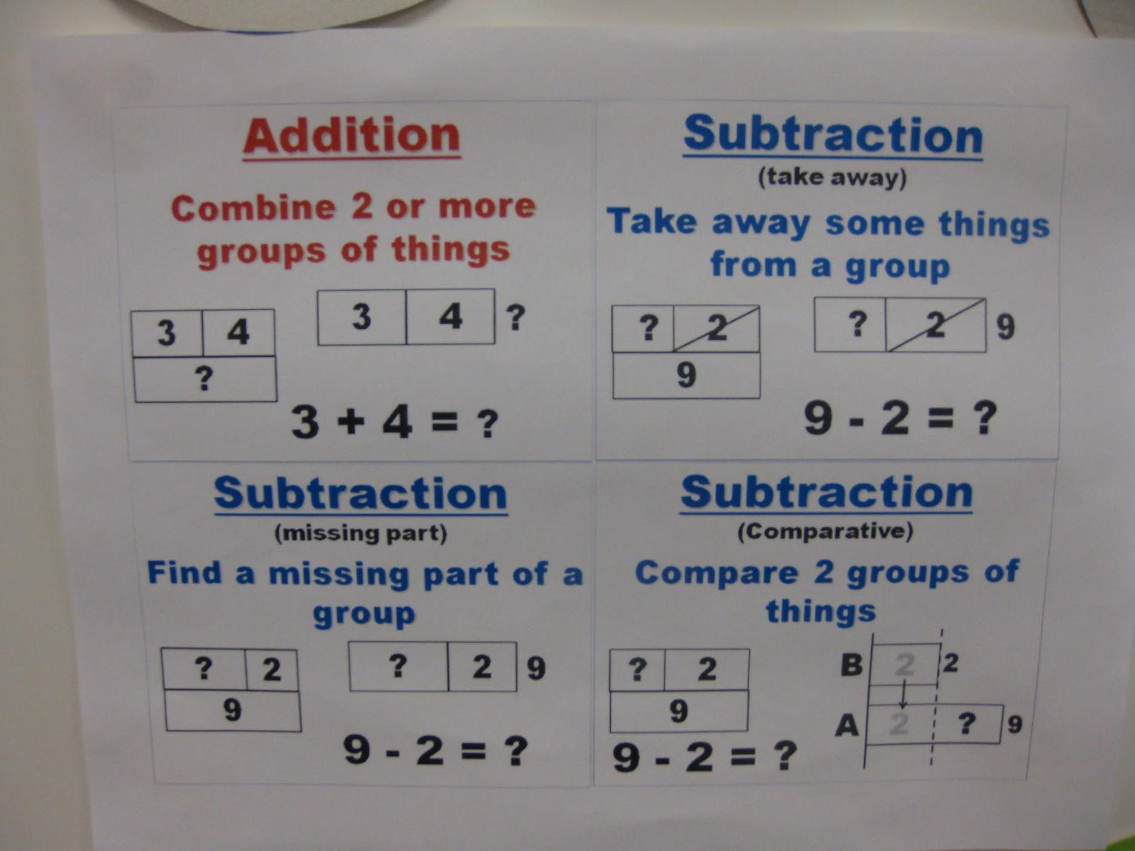 Digging deeper into math anchor charts ccuart Choice Image