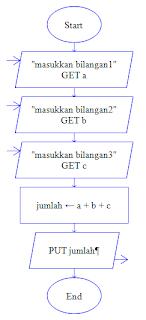 program menjumlahkan 3 buah bilangan menggunakan raptor dan c++