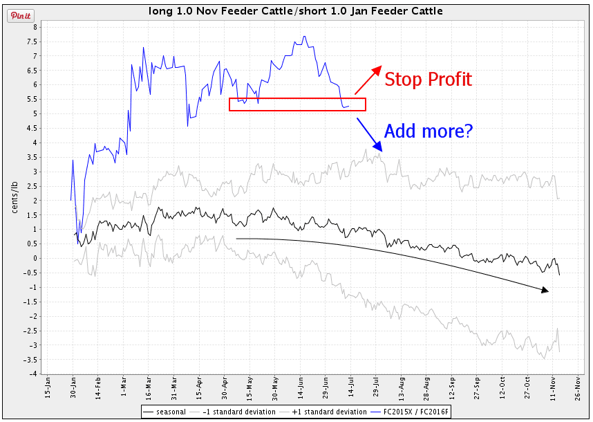 Feeder Cattle spread seasonal chart Scarr Visual Trading