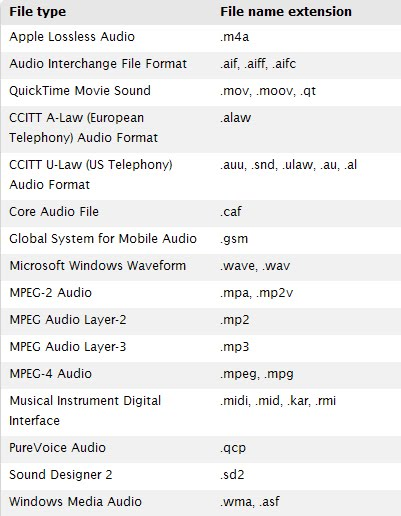 powerpoint for mac 2011 audio formats