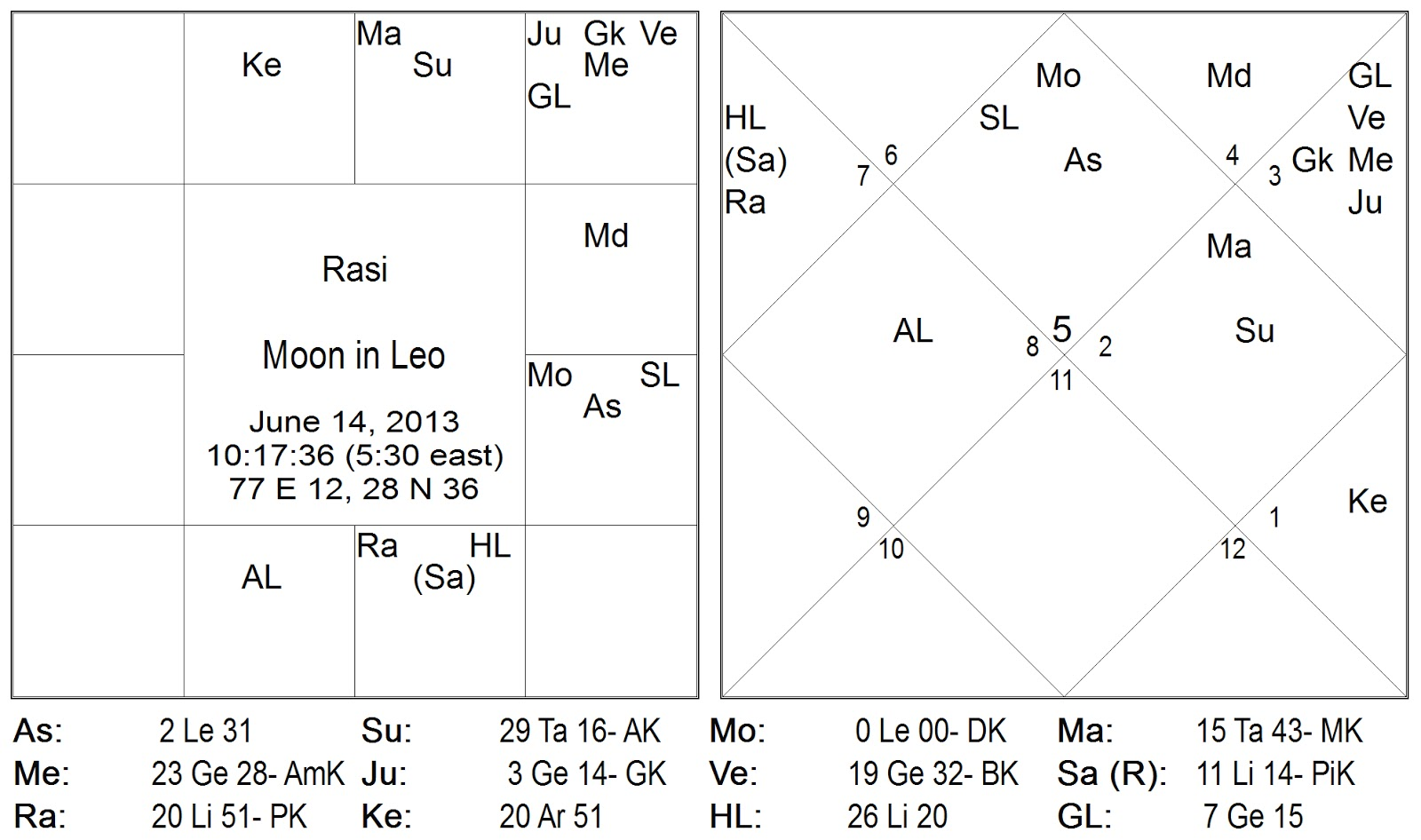 mars aspects the transit moon with graha dṛṣṭi drishti or