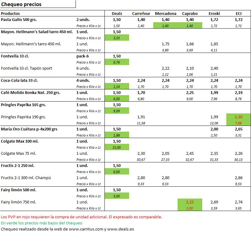 Comparativo de precios de venta Dealz y otros supermercados
