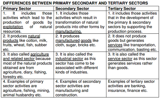 importance of primary sector in indian economy The tertiary sector of the economy (also known as the service sector or the service industry) is one of the three economic sectors, the others being the secondary sector (approximately the same as manufacturing) and the primary sector (agriculture, fishing, and extraction such as mining.