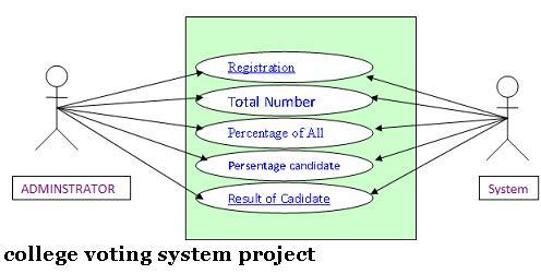 Project seminar college voting system project in vb college voting system project in vb ccuart Gallery