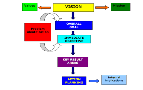 how strategic planning helps in ensuring Learn the basics of monitoring, evaluating and deviating from the strategic plan in this topic from the free management library step-by-step guidelines to customize and facilitate planners to implement the best strategic planning process to suit the particular nature and needs of their.