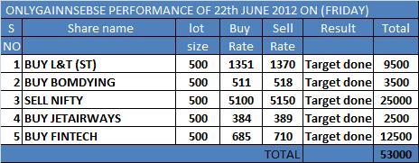 ONLYGAIN PERFORMANCE OF 22TH JUNE 2012 ON (FRIDAY)
