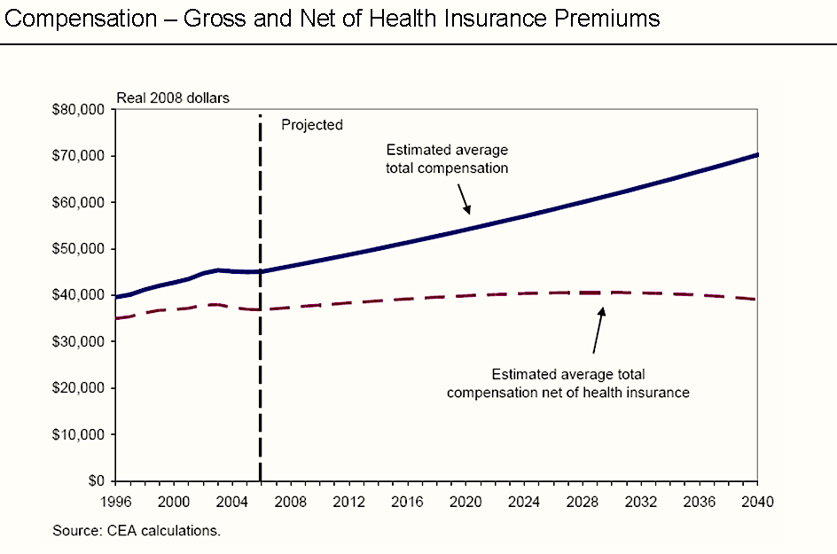 Employee compensation net of healthcare premiums