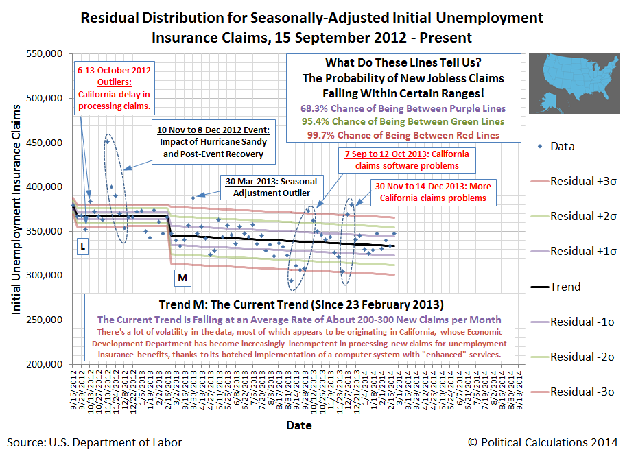 Residual Distribution for Seasonally-Adjusted Initial Unemployment Insurance Claims, 15 September 2012 - Present