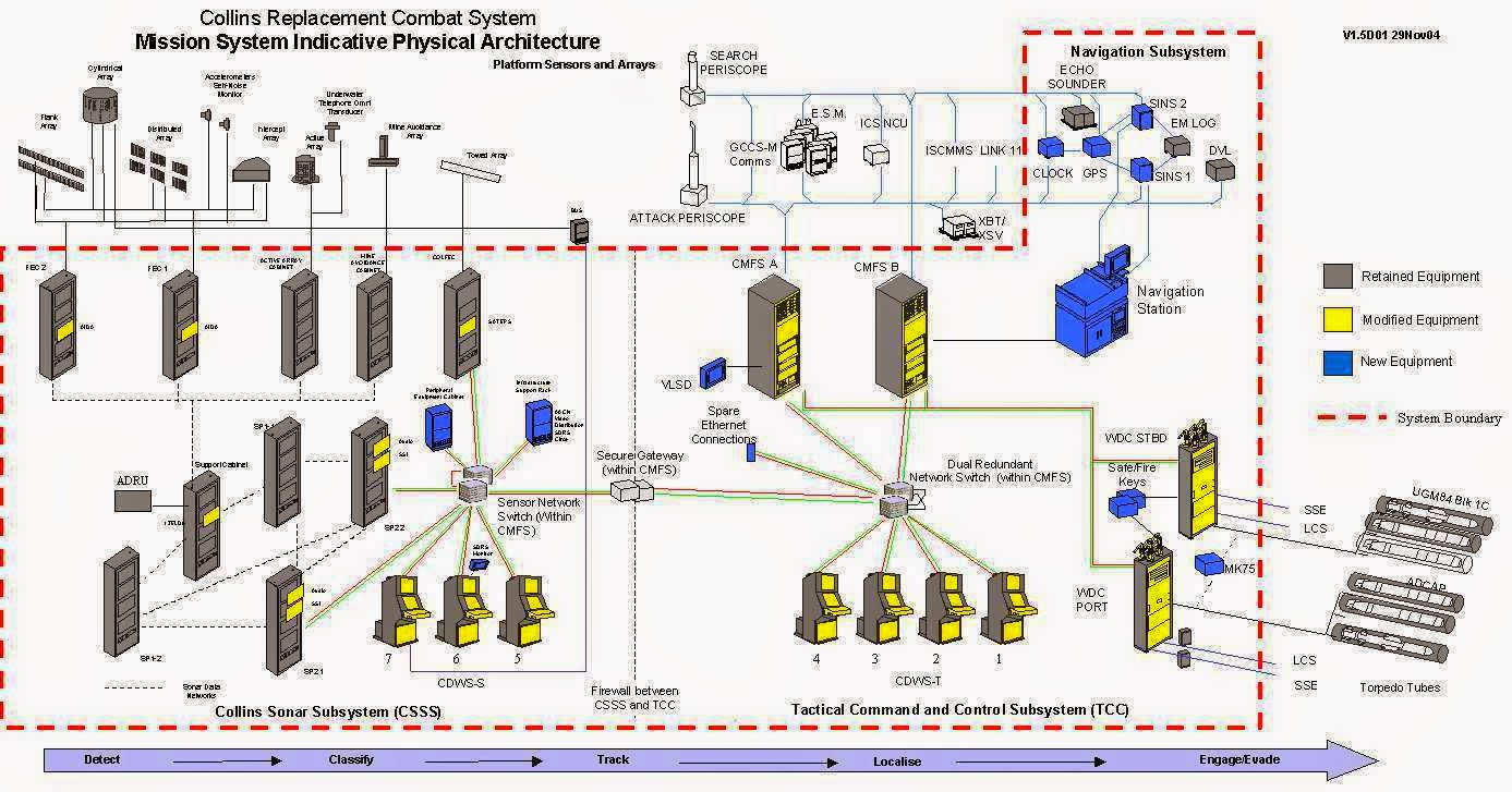 Submarine Matters Magnetic Motor Starter Wiring Diagram Http Wwwdocstoccom Docs