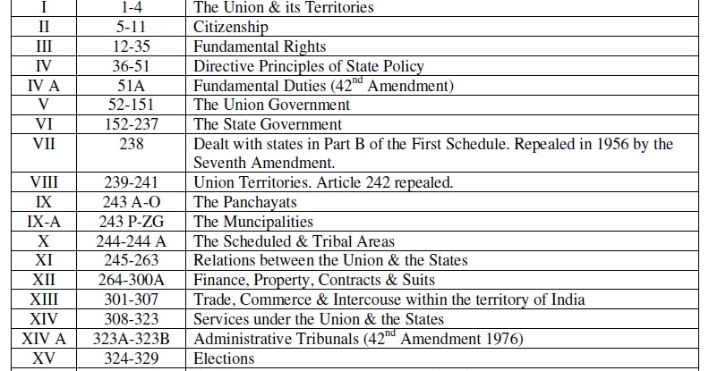 american constitutional essay government polity practice theory Speakers of american english often  political theorists should be examining changes in the practice of government to understand  an essay in political theory.