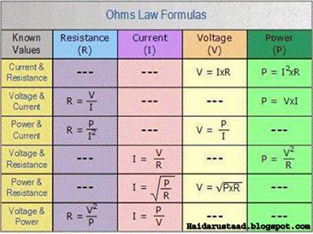 All Ohm s law formulas...