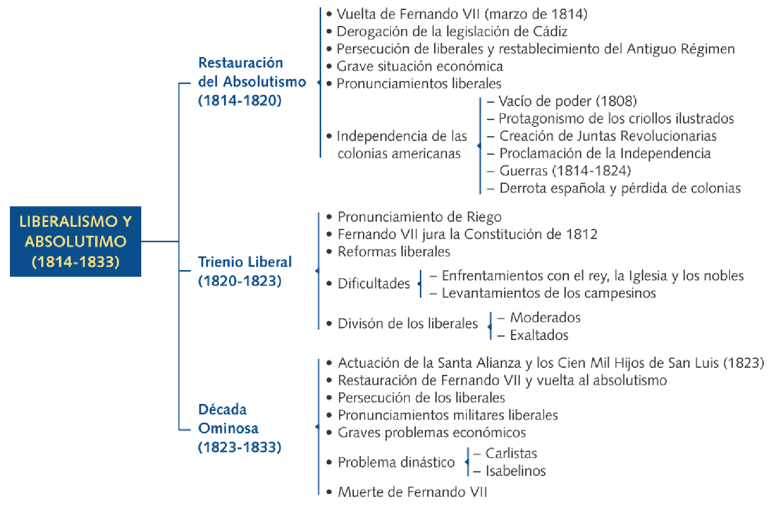 Historia De Espana En Resumen