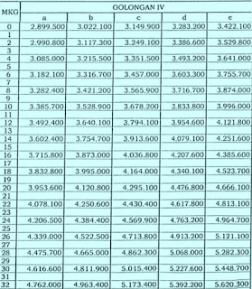 Gaji PNS Golongan IV Tahun 2015 berdasarkan pada PP 30 2015