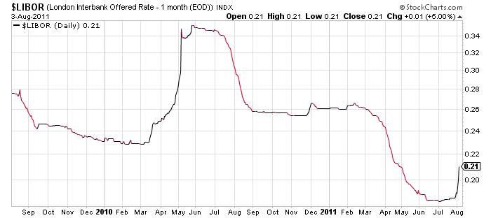 1 month libor chart