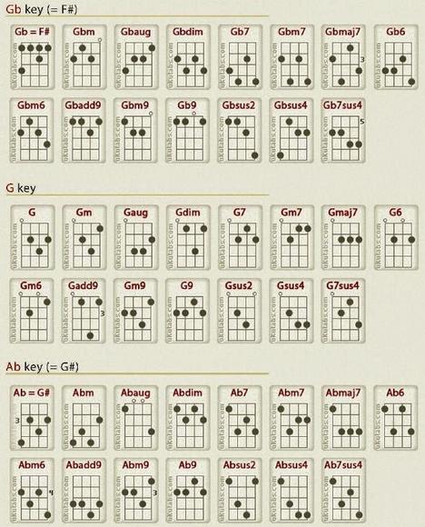 kunci ukulele lengkap