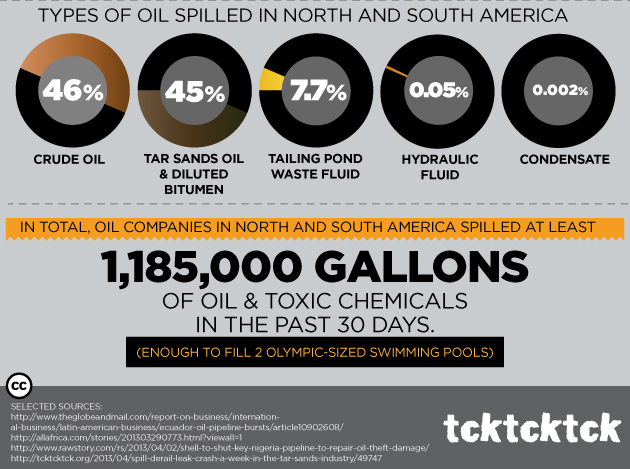 danger of oil spills Oil leaks or spills large and small are never good news in a marine and coastal environment learn more about the effects of oil spills on marine ecosystems and some.