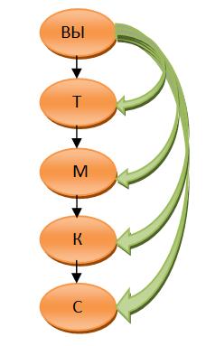 Морковка схема построения
