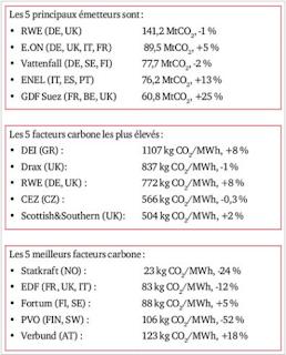hausse du facteur carbone Européen