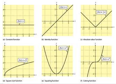 basics of functions and their graphs Definition if f is a function with domain a, then the graph of f is the set of all ordered pairs {(x, f(x))|x ∈ a}  of the equation y = f(x), discussed in the lecture on cartesian co-ordinates the graph of  the most basic method of getting a picture of.