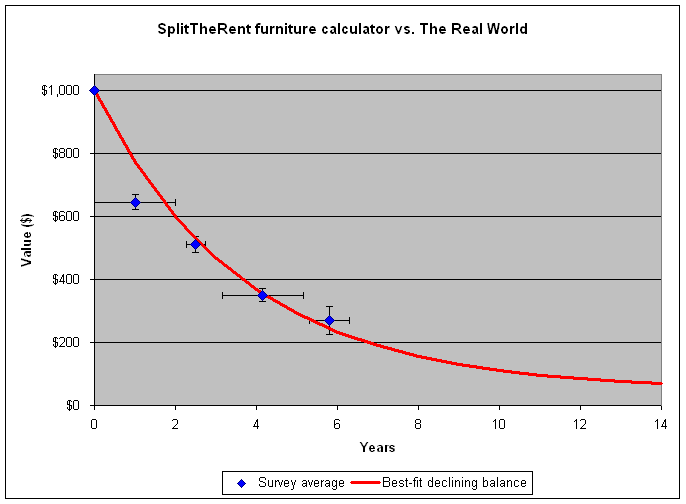 Splittherent Blog How The Furniture Calculator Works