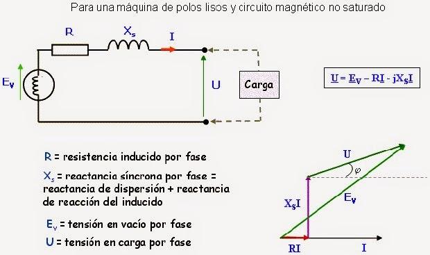 problemas maquinas sincronas y de cd Calificaciones de laboratorio de máquinas de corriente directa y síncronas sem 2017-2 página 1 de 1 universidad nacional autonóma de méxico.