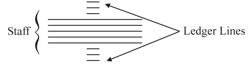 musical notation | Description, Systems, & Note Symbols ...
