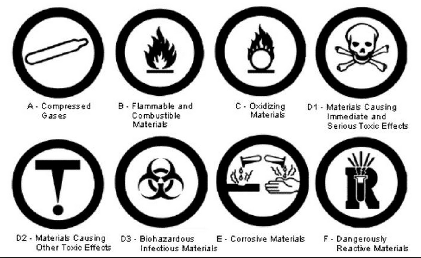 Scientific safety symbols image collections symbol and sign ideas drawlins september 2015 8a science no class today hw finish transferring all the symbols from each biocorpaavc