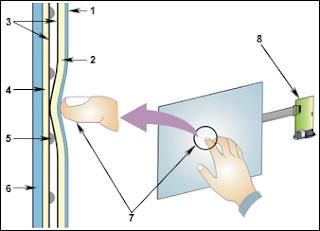 Cara Kerja Layar Sentuh (Touch Screen) resistif