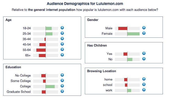 lululemon target market demographic