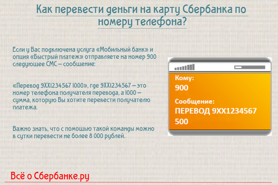 Как сделать перевод по номеру карты сбербанка по смс