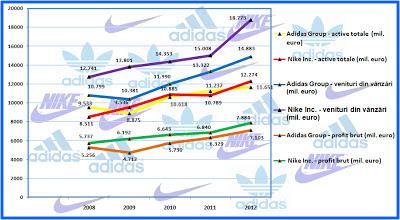 Evoluția veniturilor la Adidas și Nike