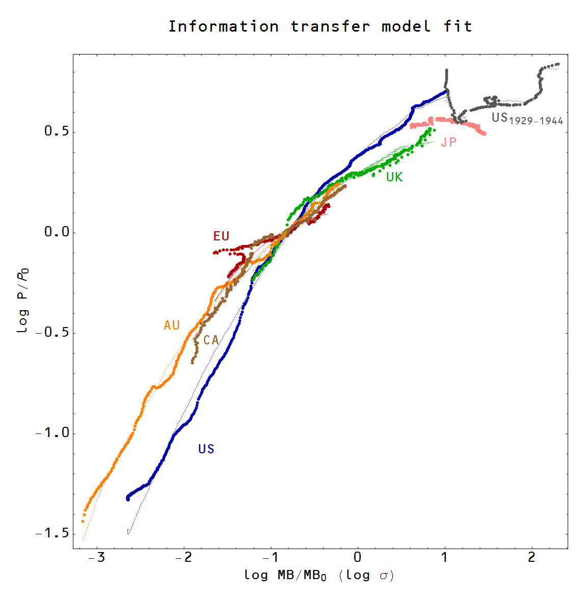 Information Transfer Economics It Really Does Seem To Be About The Update I Have Updated Diagram Based On Comments Got This P Sigma Plot M0