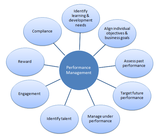 employee recruitment and job performance appraisal It then examines aspects of the staff appraisal system, and considers the impact  of  human resource management includes the recruitment of employees, the.