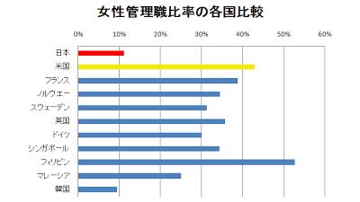 女性管理職 比率 各国比較